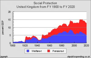 UKI social spending 1900 to 2020