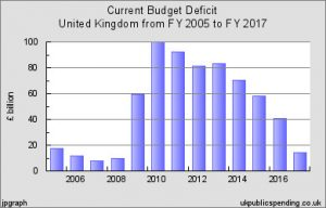 Financial Crisis, UK Budget Deficit 2005 to 2017