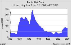 UK Debt 1900 to 2020