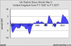 UK Deficit 1947 to 2017