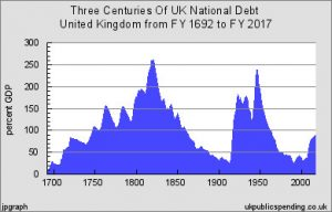 UK Debt 1692 to 2017