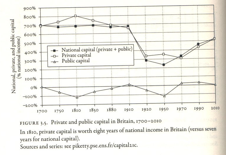 Public & Private Capital in the UK